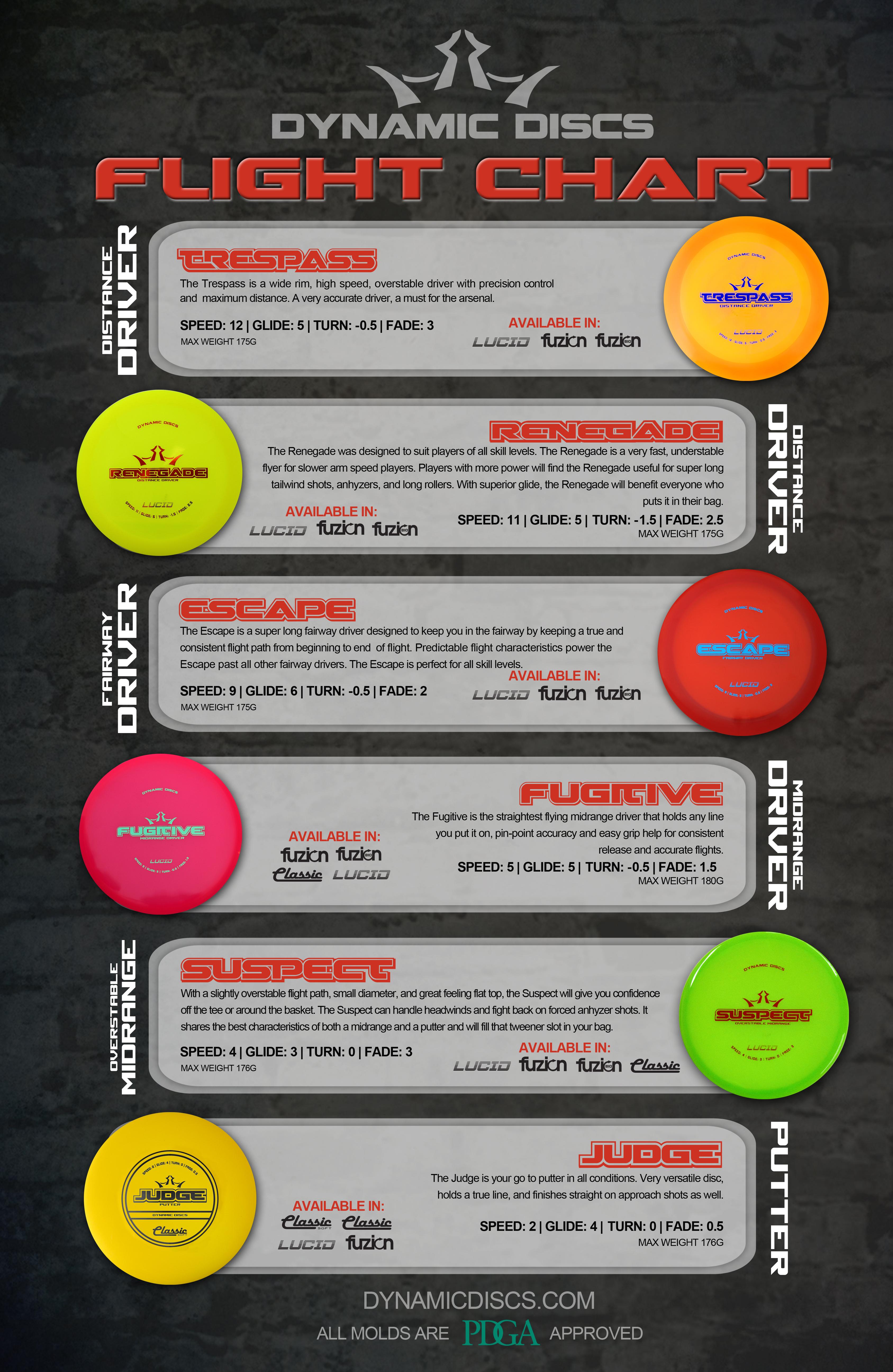 Dynamic Discs Flight Chart Large